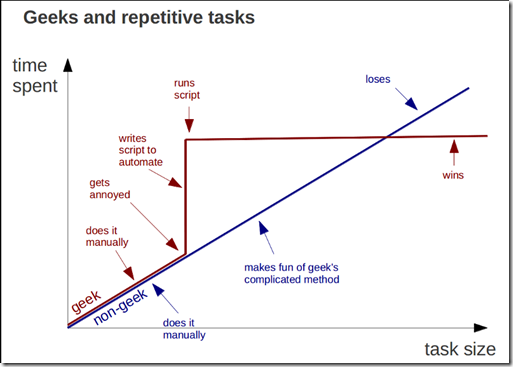 Geeks vs Non-geeks doing repetitive tasks