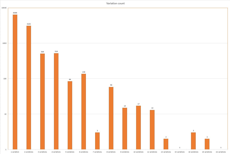 Variation count - a log-scale histogram.